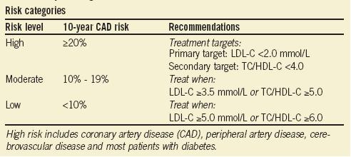 Cholesterol targets based on cardiovascular risk